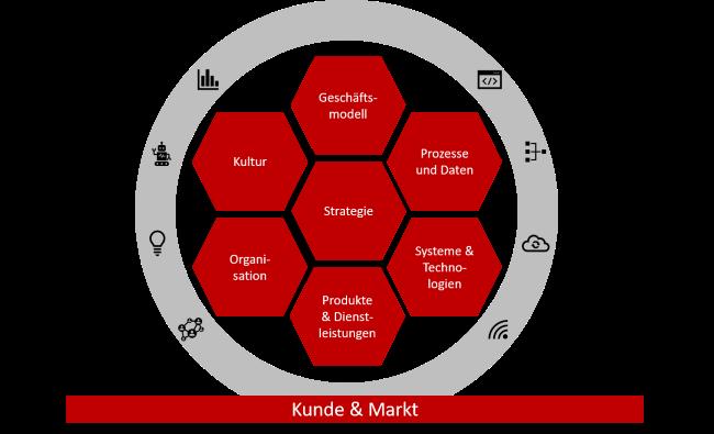 SIS Digital Framework